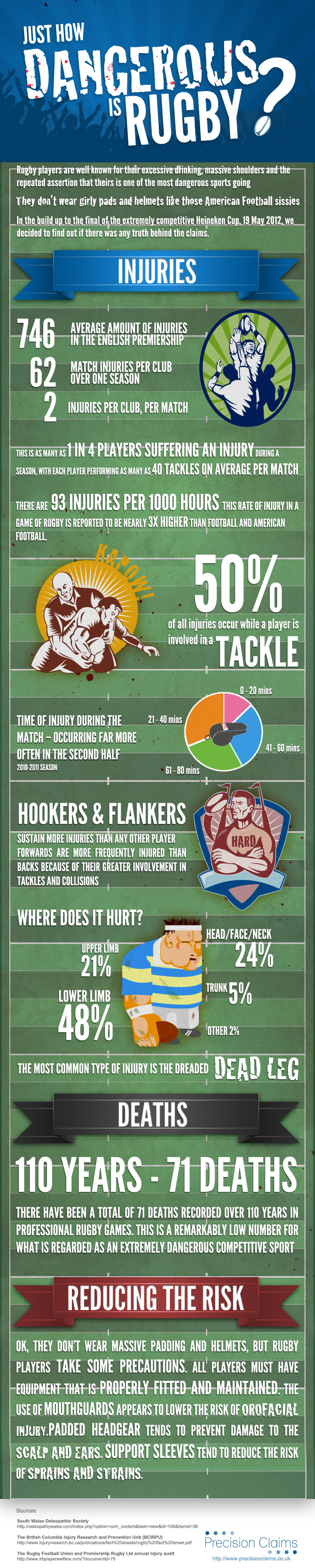 info3 - One for the University: Is Playing Rugby Worth the Risk?